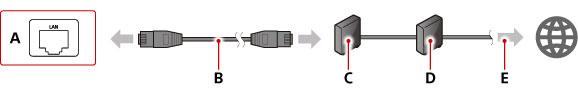 Как подключить PS4 к интернету